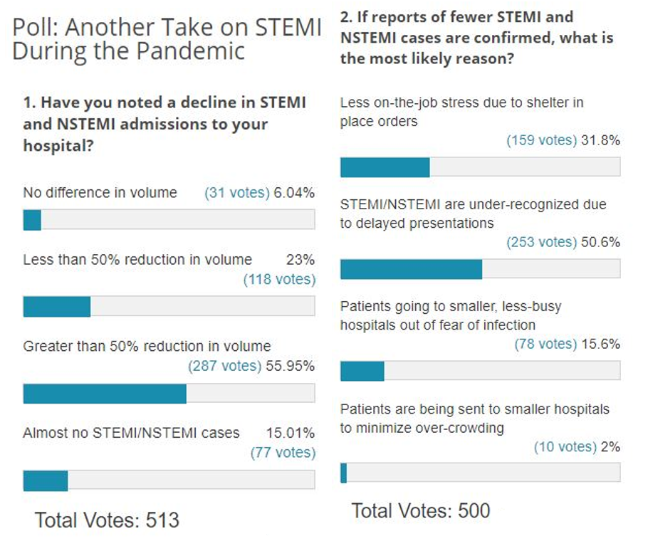 Poll Results: Another Take on STEMI During the Pandemic