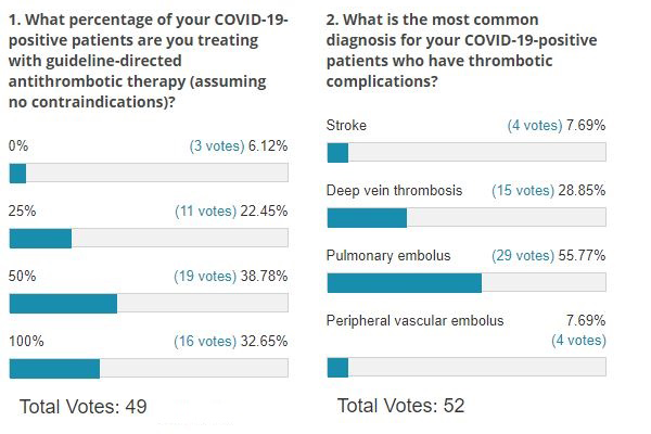 Poll Results: COVID-19 Hypercoagulable Complications