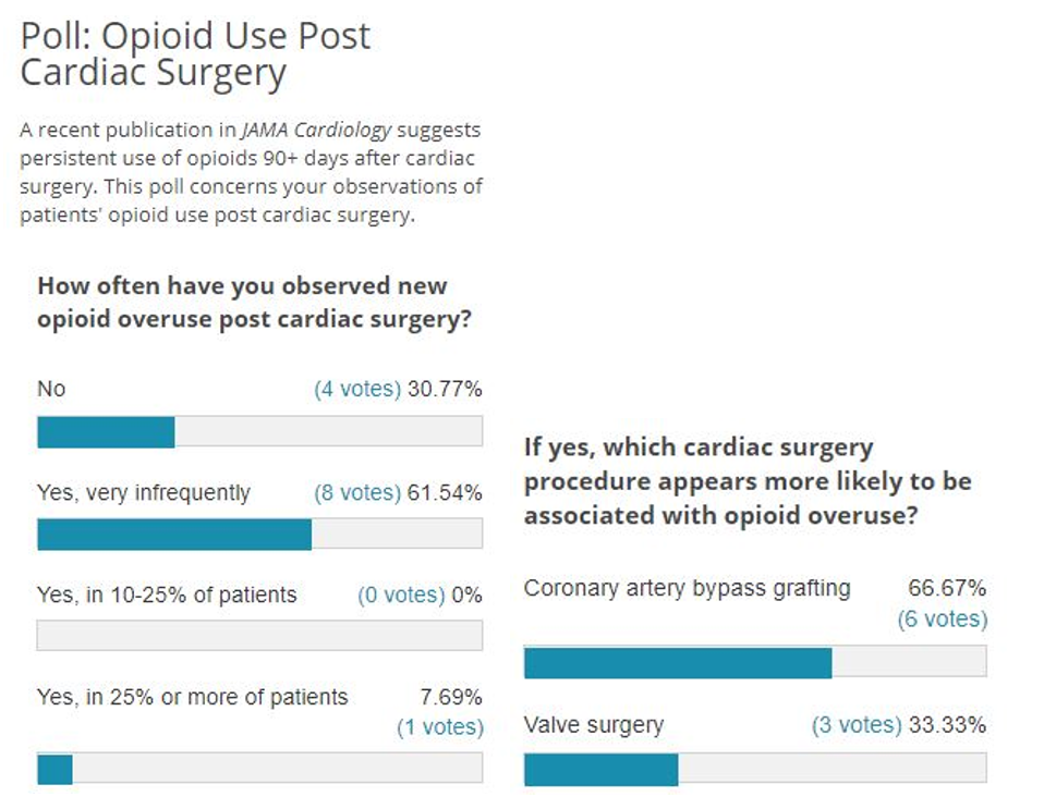 Poll Results: Opioid Use Post Cardiac Surgery