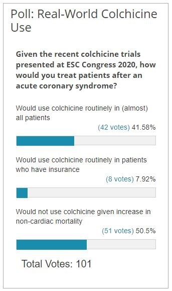 Poll Results: Real-World Colchicine Use