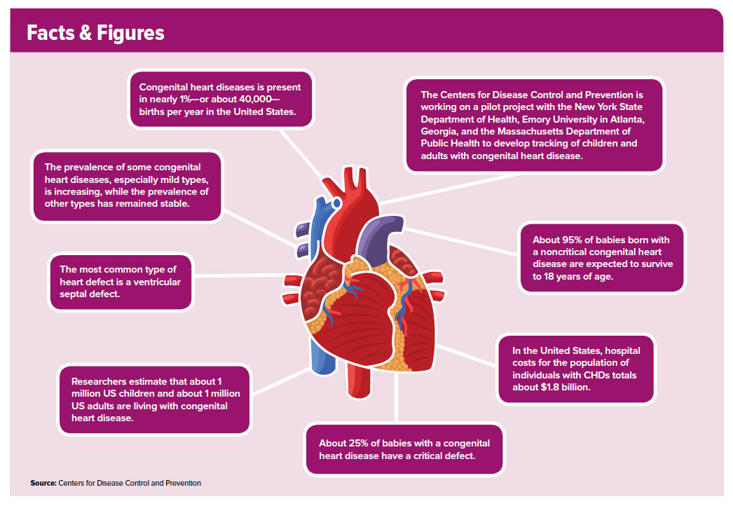 Congenital Heart Disease Through The Ages American College Of Cardiology