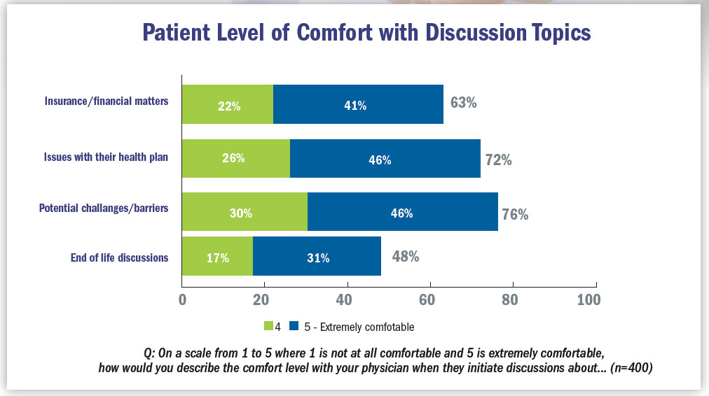 Smoking cessation: patient comfort with discussion topics