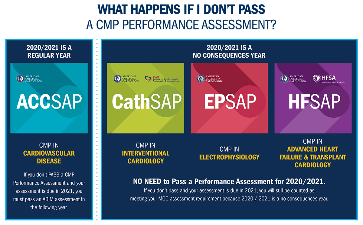 What happens if I don't pass the CMP Performance Assessment and I'm due for my assessment requirement in 2020