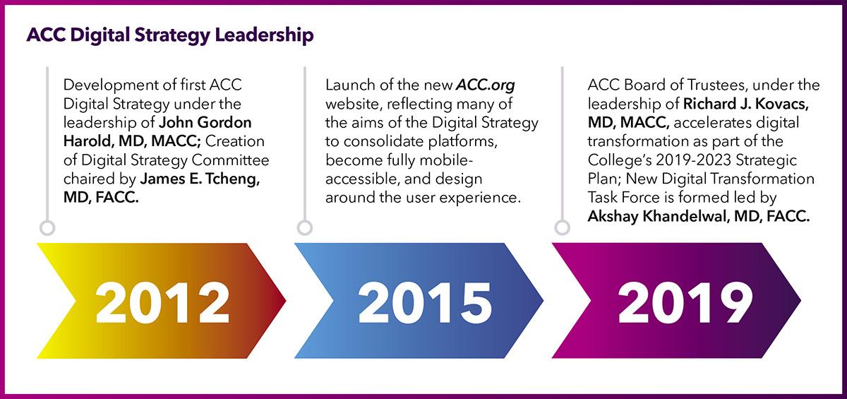 ACC Digital Strategy Leadership