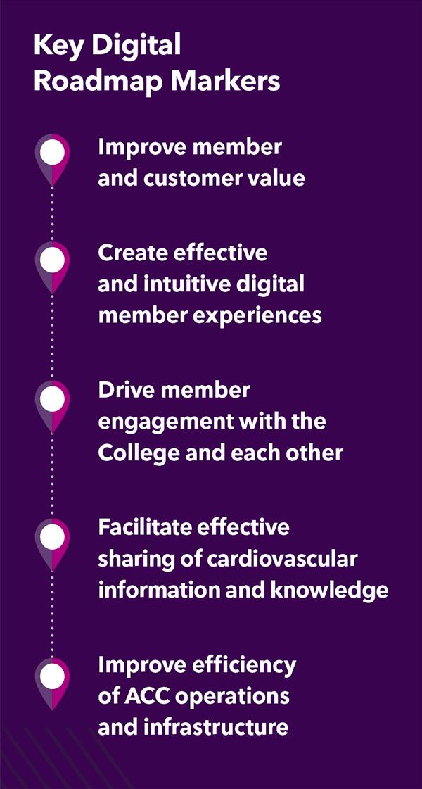 Key Digital Roadmap Markers