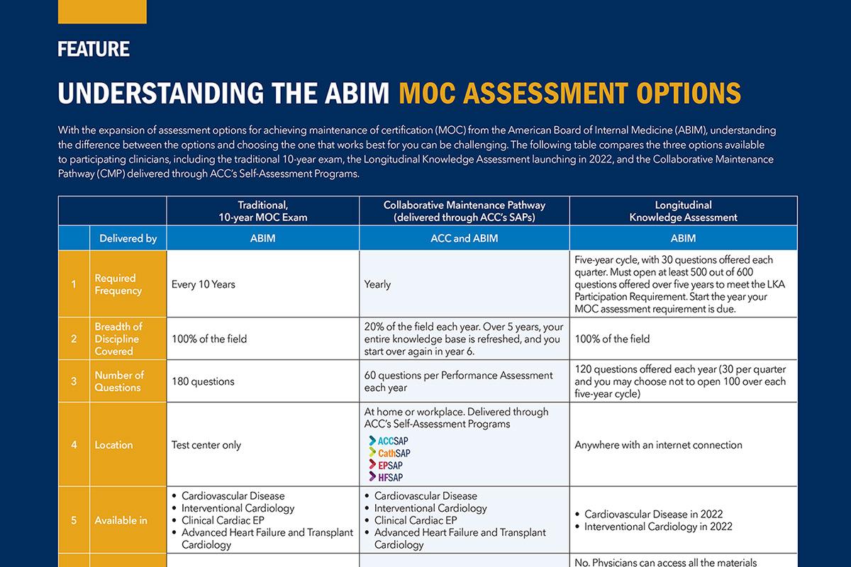 Feature | Understanding the ABIM MOC Assessment Options
