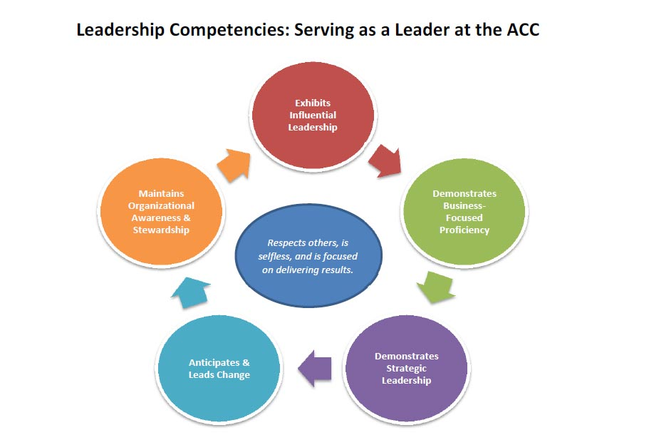 Graphic: Leadership Competencies: Serving as a Leader at ACC