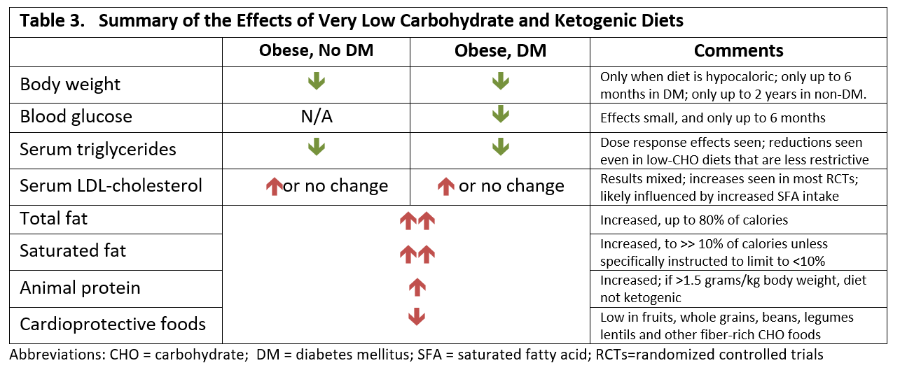 american college of cardiology ketogenic diet