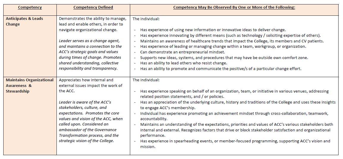 Leadership Competencies American College Of Cardiology