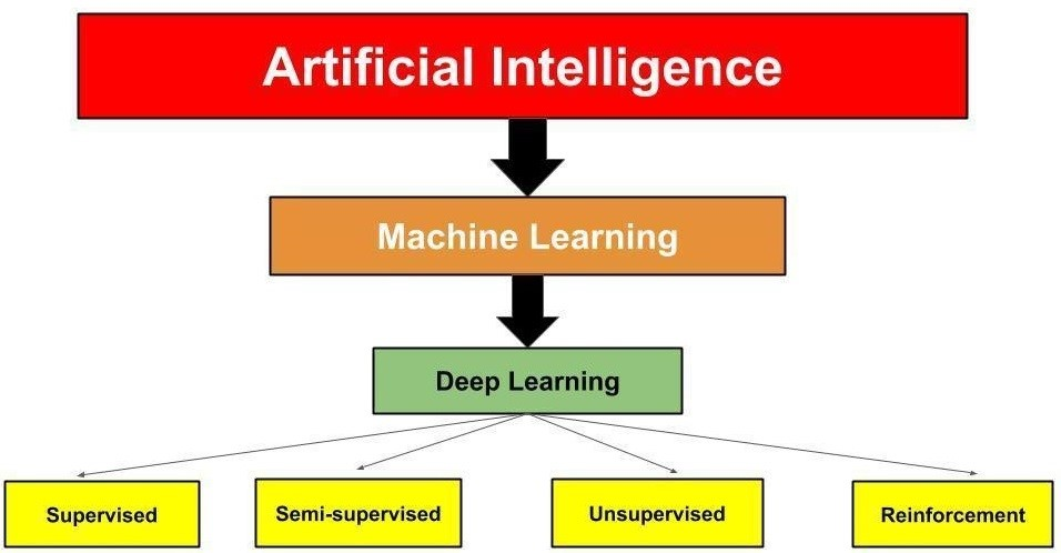 The Evolution of the Role for Artificial Intelligence in