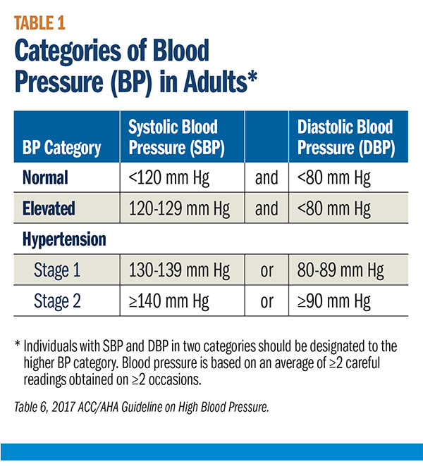 Cover Story The 2017 High Blood Pressure Guideline Risk Reduction