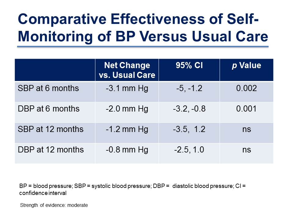 Comparative Effectiveness of Self-Monitoring of BP Versus Usual Care
