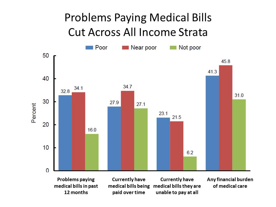 Problems Paying Medical Bills Cut Across All Income Strata