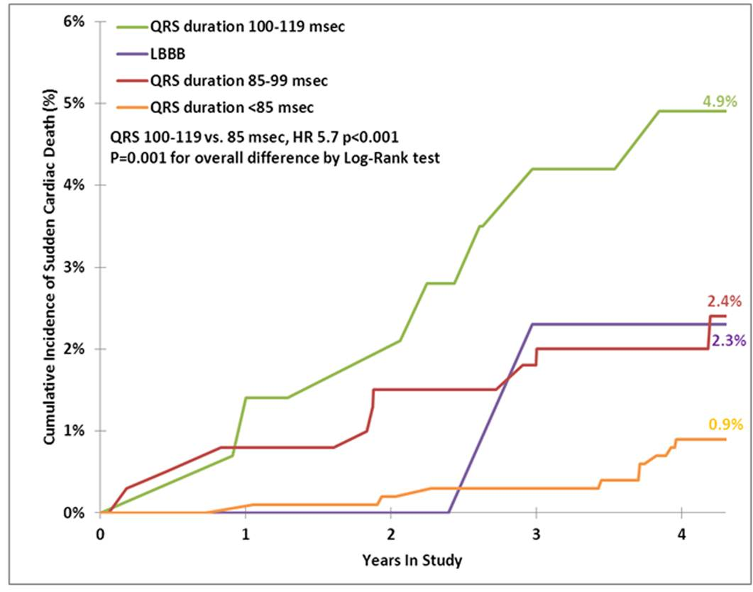 SEAS: Rate of Sudden Cardiac Death by QRS Group