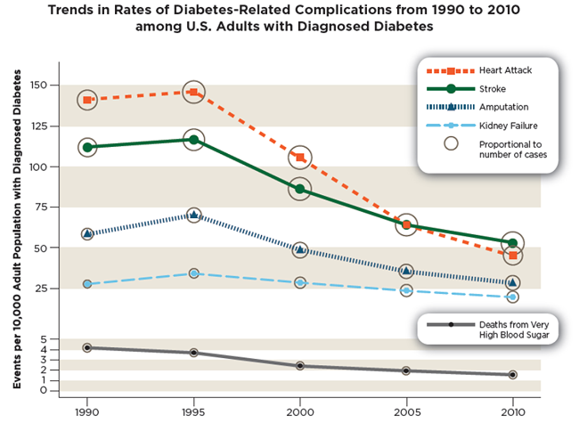 Trends in Rates of Diabetes-Related Complications from 1990 to 2010 among U.S. Adults with Diagnosed Diabetes