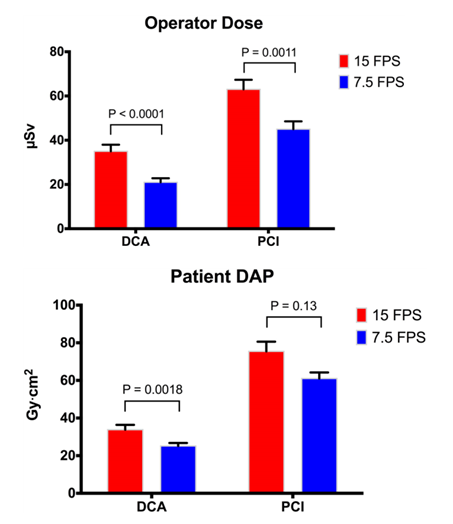 FIGURE. Effect of 7.5 FPS on Operator Radiation Dose and Patient DAP