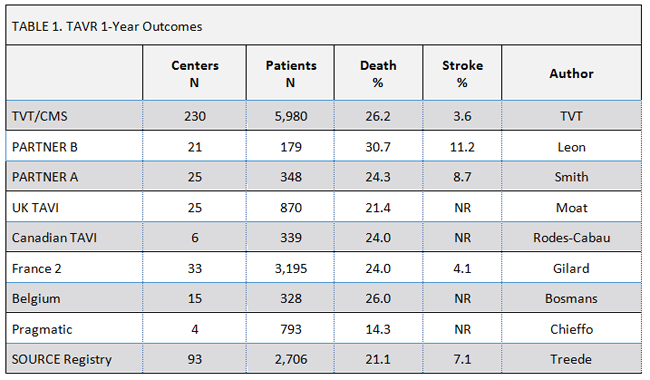 TABLE 1. TAVR 1-Year Outcomes