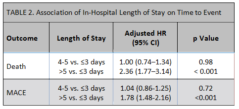 TABLE 2. Association of In-Hospital Length of Stay on Time to Event