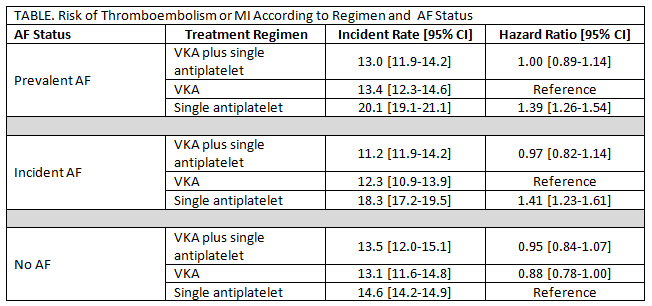 TABLE. Risk of Thromboembolism or MI According to Regimen and AF Status