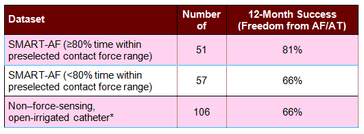 TABLE. Outcomes Comparison with Various Types and Forces of Ablation Catheters