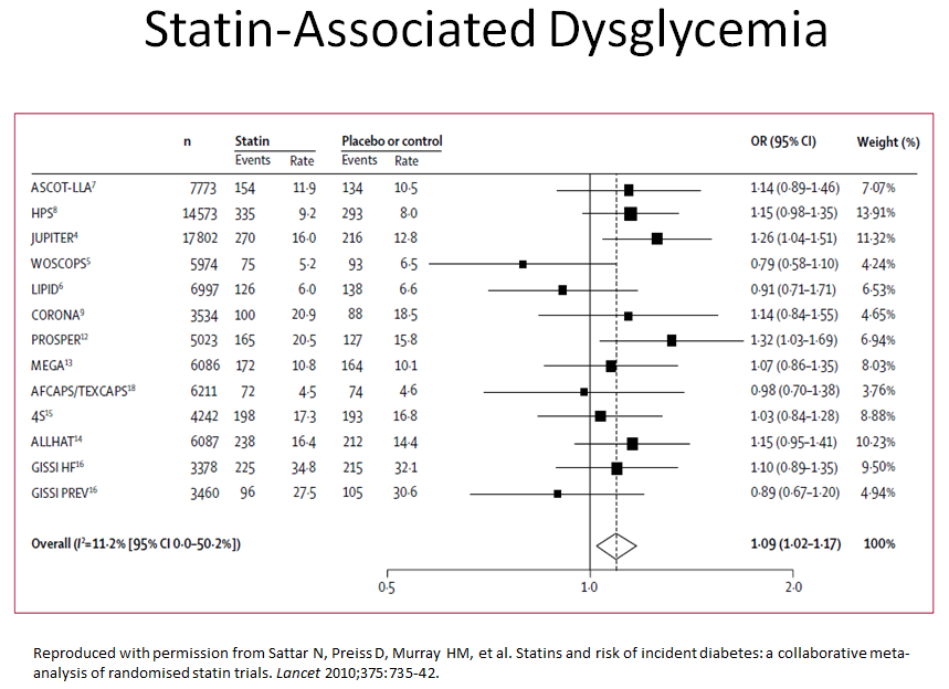 Statin-Associated Dysglycemia