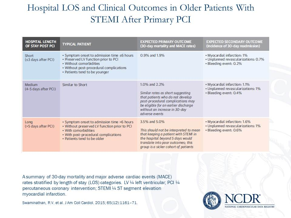 NCDR CathPCI Registry Swaminathan JACC Length of Hospital Stay Study Slide