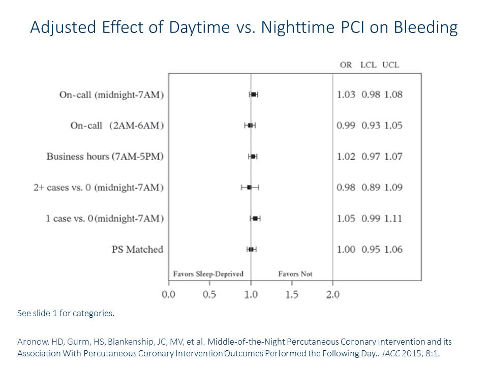 NCDR CathPCI Aronow JACC CV Interv Middle of the Night PCI Study Slide 2