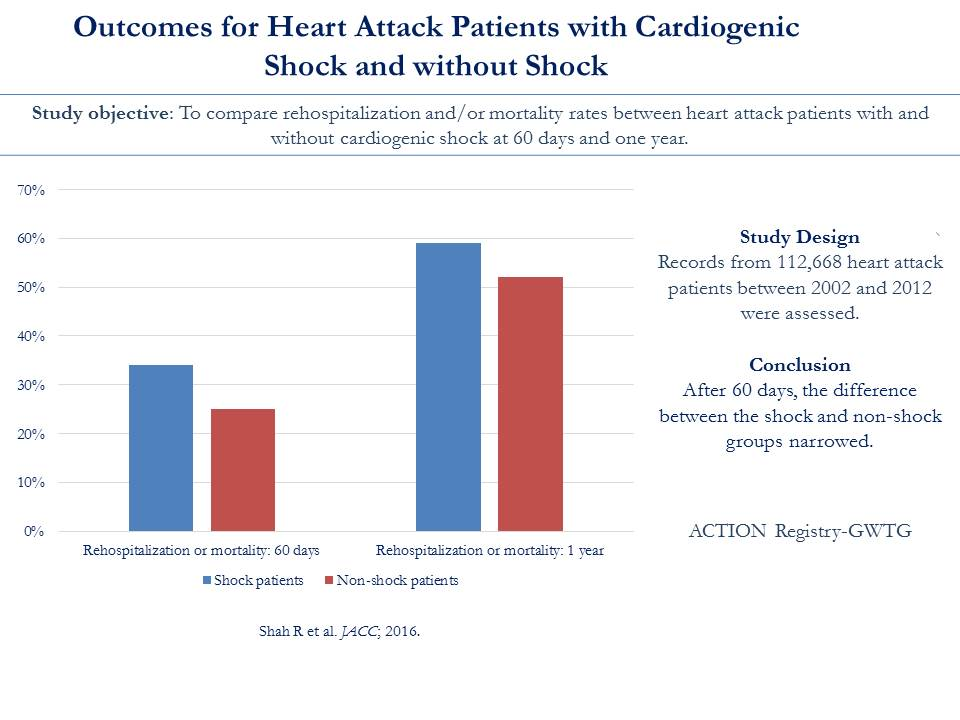 NCDR ACTION Registry-GWTG Shah Outcomes of AMI With Cardiogenic Shock Slide