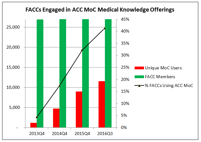 FACCs Engaged in ACC MoC Medical Knowledge Offerings