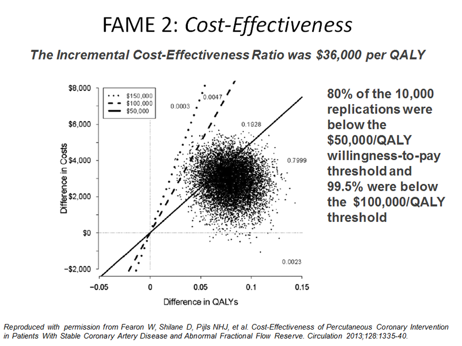 FAME 2 Cost Effectiveness