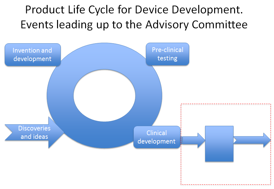 Figure 1: An Overview of the Product Life Cycle for Device Development