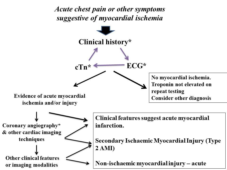 Diagnosing Type 2 Myocardial Infarction American College