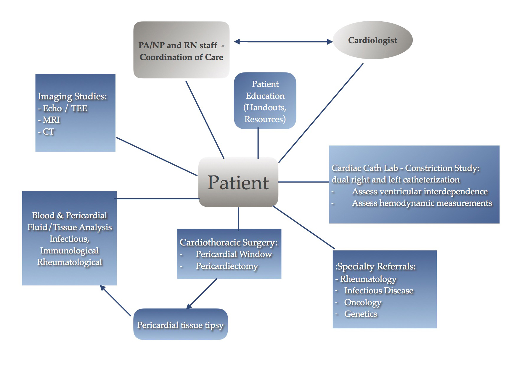 The Role of the Physician Assistant and Nurse Practitioner in the ...