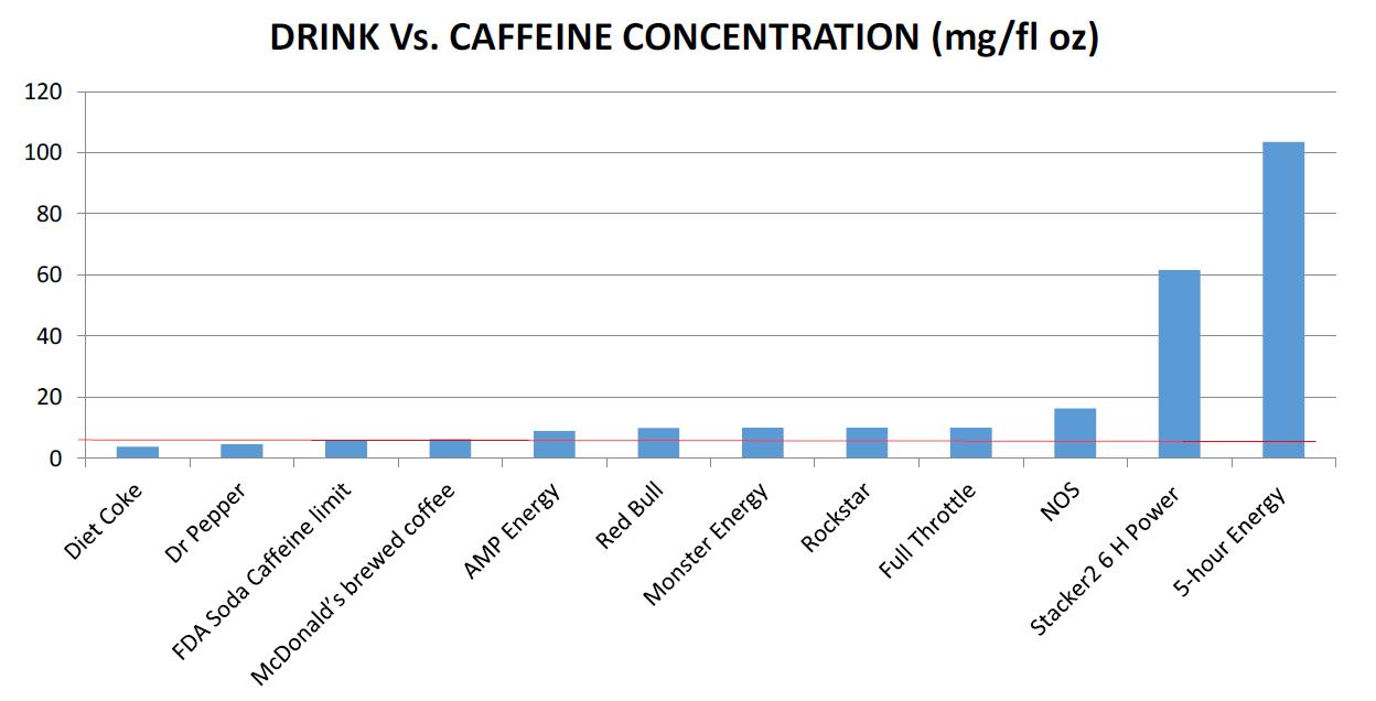 Fda Caffeine Limit In Energy Drinks