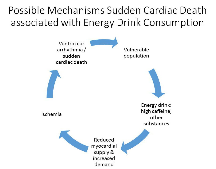 Stimulant-Containing Energy Drinks - American College of
