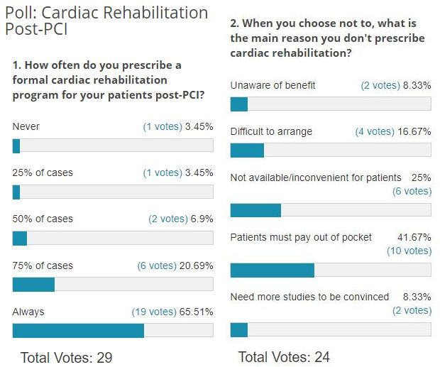 Poll Results: Cardiac Rehabilitation Post-PCI