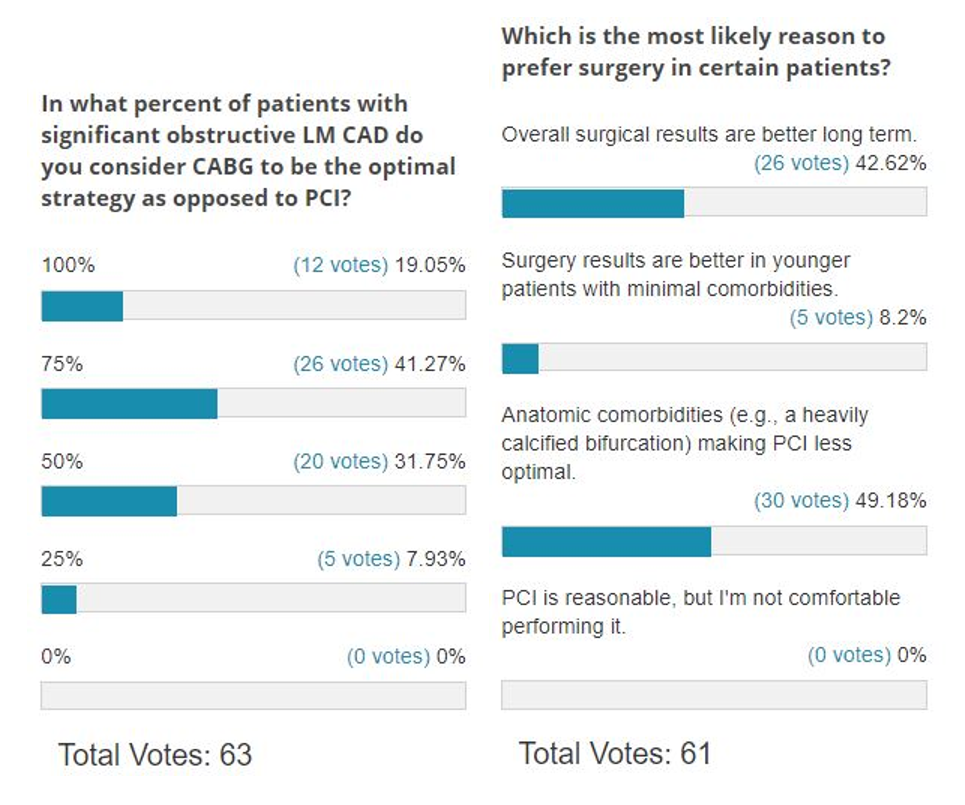 Poll Results: CABG vs. PCI for Treatment of Significant Left Main CAD