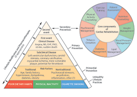 Cardiac Rehabilitation and the ASCVD Prevention Pyramid