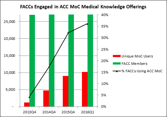 Graph: Over the past two and one-quarter years  more than one-third of individual FACCs have participated in MOC activities