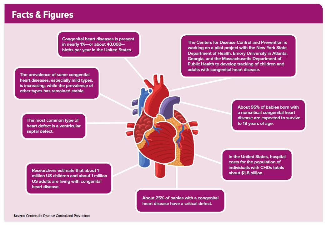 CardioSource WorldNews Information Graphic