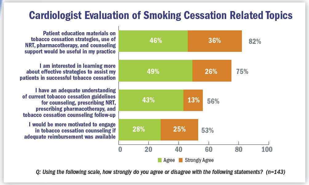 Cardiologist evaluation of smoking cessation related topics