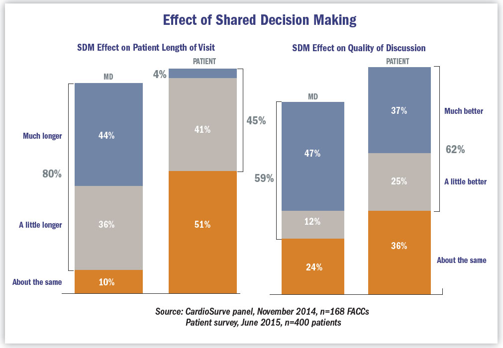 Effect of Shared Decision Making