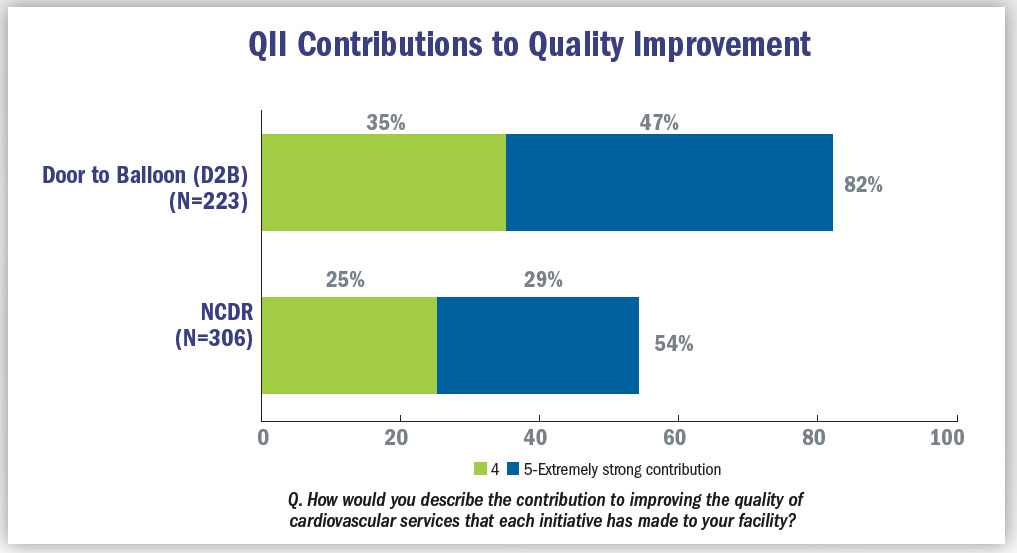 QII contributions to quality improvement