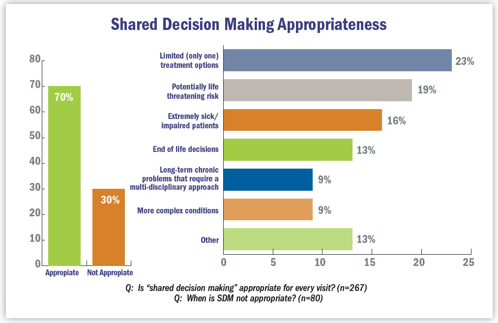 Graph: Shared Decision Making Appropirateness