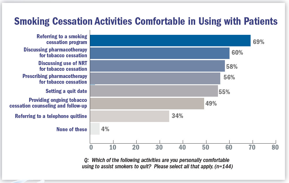 Smoking cessation activities to use with patients