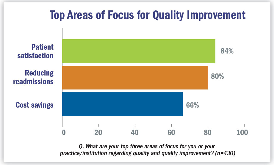 Top areas of focus for quality improvement