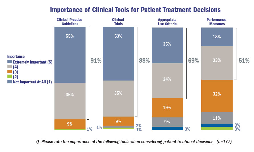 Importance of clinical tools for patient treatment decisions