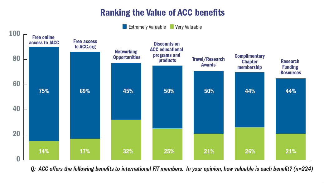 Ranking the value of ACC benefits