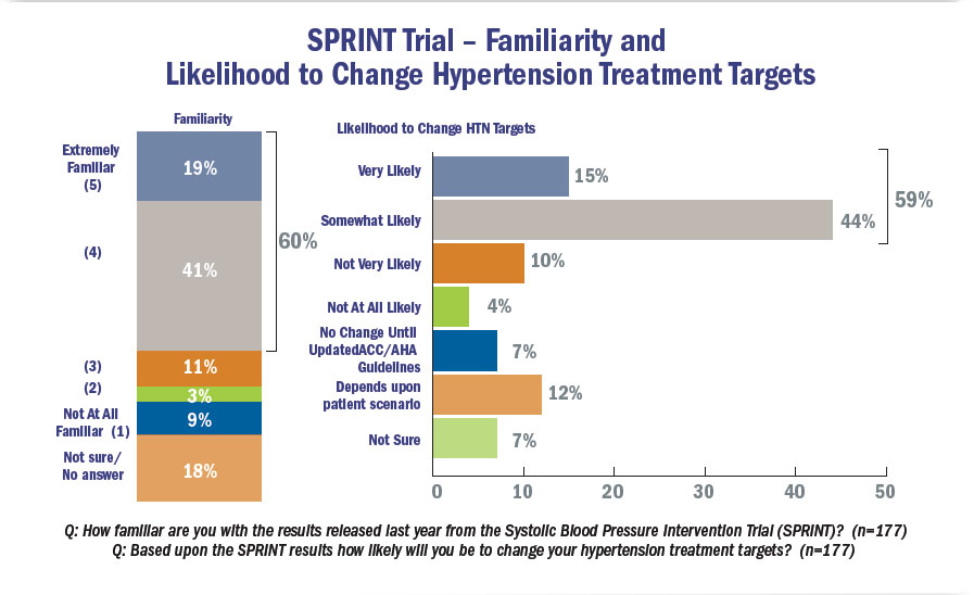 SPRINT Trial - Familiarity and Likelihood to change hypertension targets