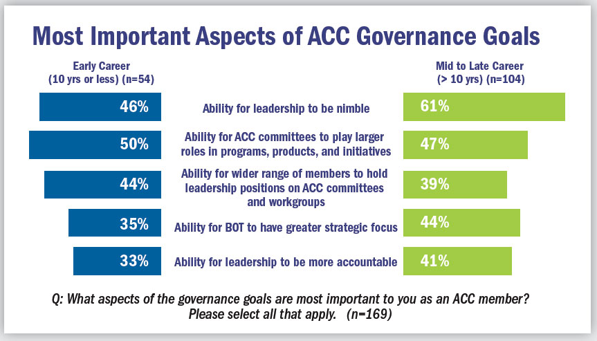 Most Important Aspects of ACC Governance Goals